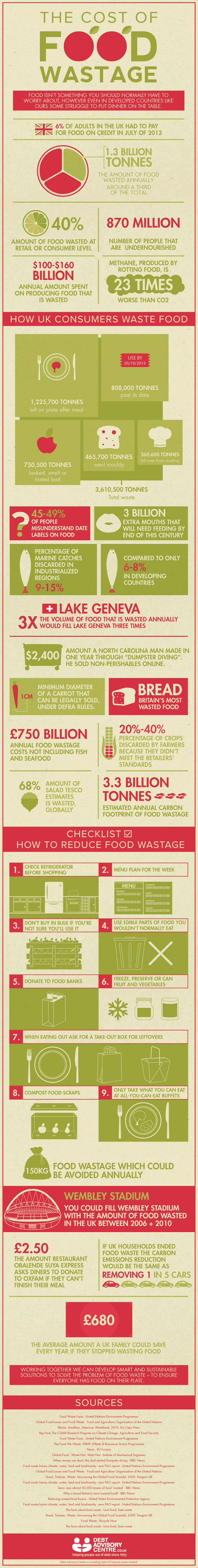 Cost of Food Waste Infographic - Debt Advisory Centre